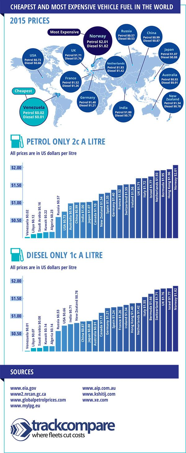 world-fuel-cost-infographic-600px